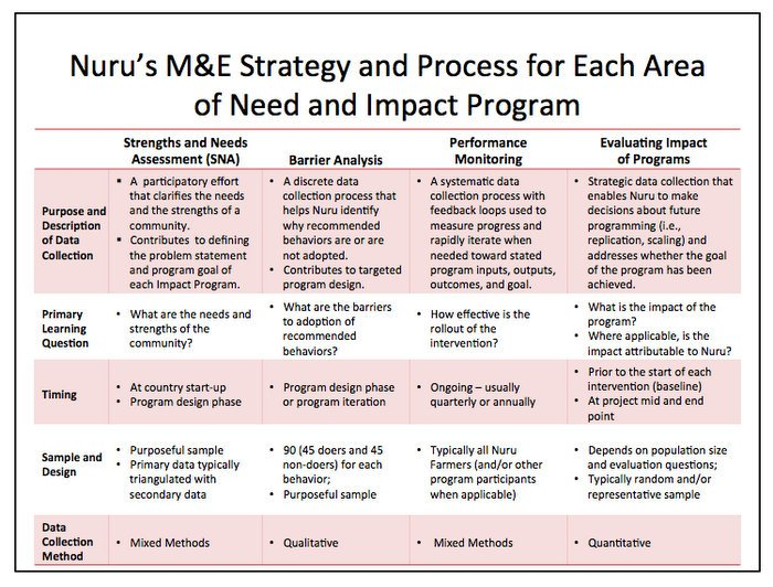 M&E strategy and process