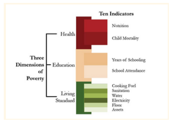 Multidimentional Poverty Index
